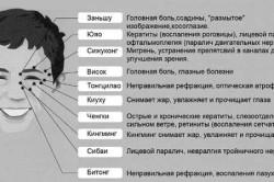 Массажные точки на лице